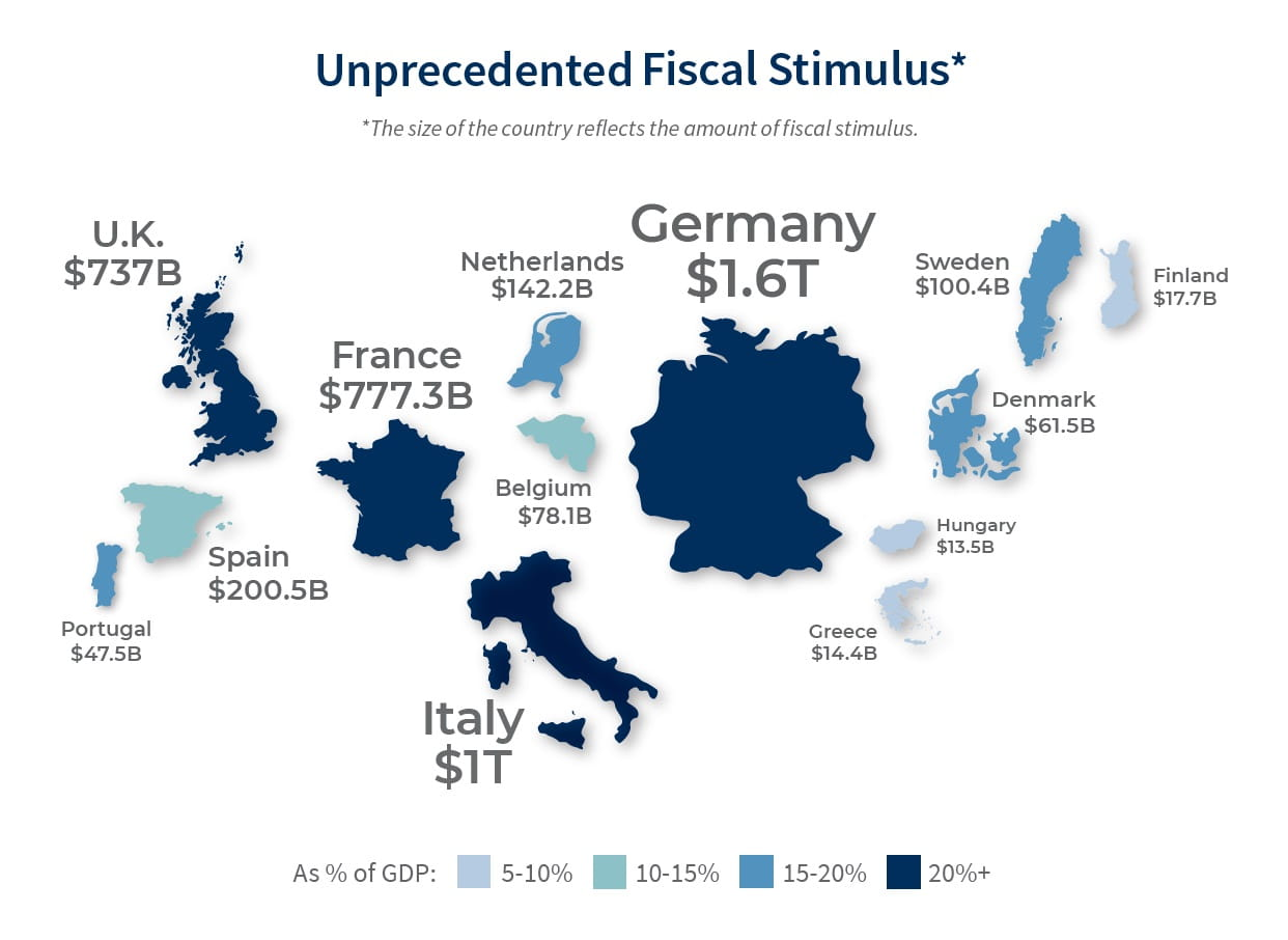 European countries by amount of fiscal stimulus packages.